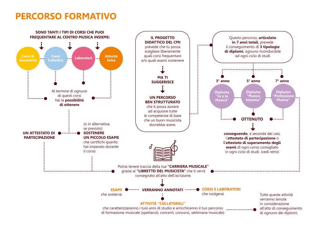 percorso-formativo_ok